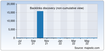 backlinks of bitkart.in