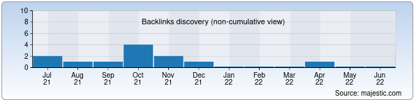 Referring Domains Discovery Chart from Majestic SEO for biznestrener.uz