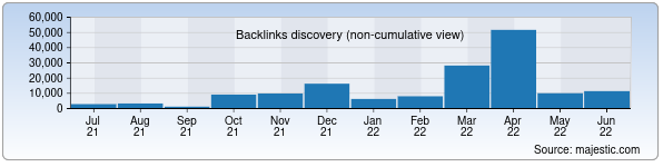 Referring Domains Discovery Chart from Majestic SEO for bizplan.uz