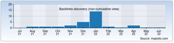 Referring Domains Discovery Chart from Majestic SEO for blank.uz
