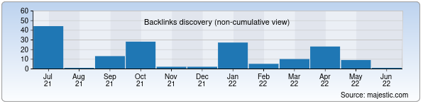 Referring Domains Discovery Chart from Majestic SEO for blb.uz