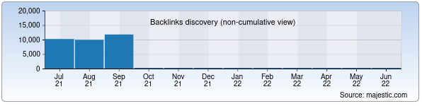 Referring Domains Discovery Chart from Majestic SEO for blog.afisha.uz