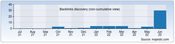 Referring Domains Discovery Chart from Majestic SEO for blog.uforum.uz