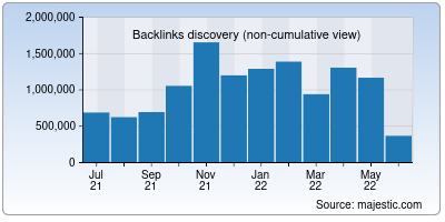 backlinks of blogfreely.net