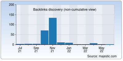 backlinks of blogsguru.net