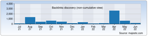Referring Domains Discovery Chart from Majestic SEO for bmti.uz