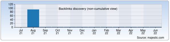Referring Domains Discovery Chart from Majestic SEO for bmxk.uz