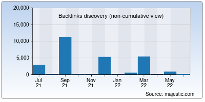 backlinks of bnpparibas.co.in