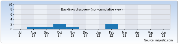 Referring Domains Discovery Chart from Majestic SEO for bochka-s-myodom.uz