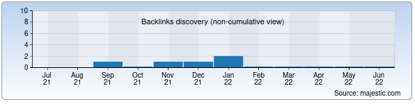 Referring Domains Discovery Chart from Majestic SEO for bolalarmusic.uz