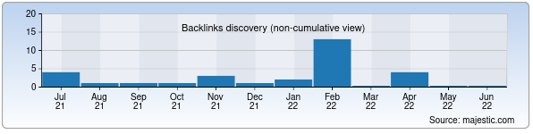 Referring Domains Discovery Chart from Majestic SEO for bolalarsporti.uz