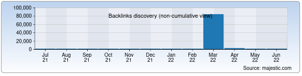 Referring Domains Discovery Chart from Majestic SEO for book.uz