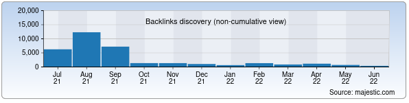 Referring Domains Discovery Chart from Majestic SEO for books.google.co.uz