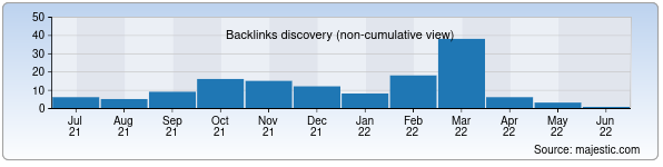 Referring Domains Discovery Chart from Majestic SEO for borku.uz