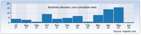 Referring Domains Discovery Chart from Majestic SEO for botanika.uz