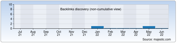 Referring Domains Discovery Chart from Majestic SEO for botanika.zn.uz