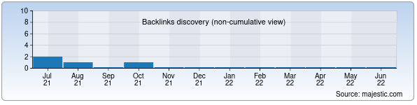 Referring Domains Discovery Chart from Majestic SEO for botinka.uz