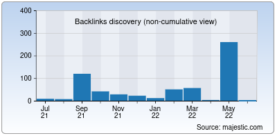 backlinks of boxwares.net
