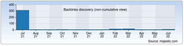 Referring Domains Discovery Chart from Majestic SEO for bpk.uz