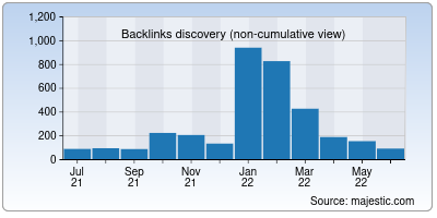 backlinks of braincandy.in