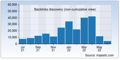 backlinks of brainly.in