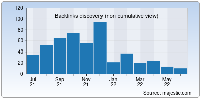 backlinks of brainy.co.in