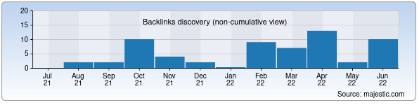 Referring Domains Discovery Chart from Majestic SEO for breegs.uz