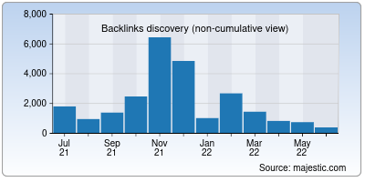 backlinks of brother-support.us