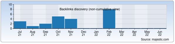 Referring Domains Discovery Chart from Majestic SEO for bsinfo.uz