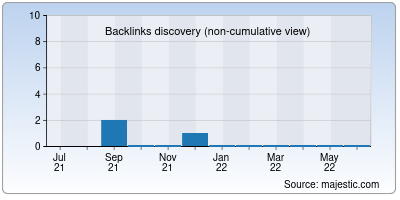 backlinks of btcpaying.net