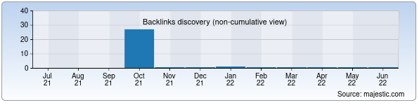 Referring Domains Discovery Chart from Majestic SEO for btr2014.zn.uz