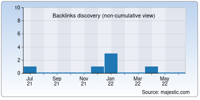 backlinks of bucksvault.in