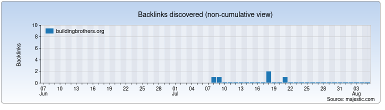 buildingbrothers.org Backlink History Chart