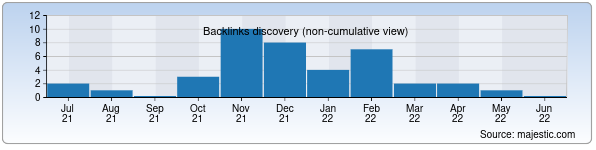 Referring Domains Discovery Chart from Majestic SEO for bukhara.gov.uz