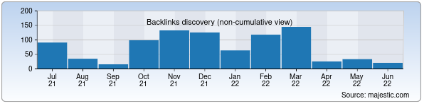 Referring Domains Discovery Chart from Majestic SEO for bukhara.uz