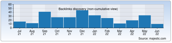Referring Domains Discovery Chart from Majestic SEO for bulavka.uz