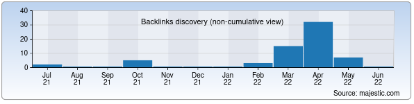 Referring Domains Discovery Chart from Majestic SEO for bumpaket.uz