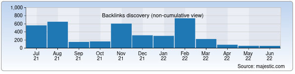Referring Domains Discovery Chart from Majestic SEO for burevestnik.uz