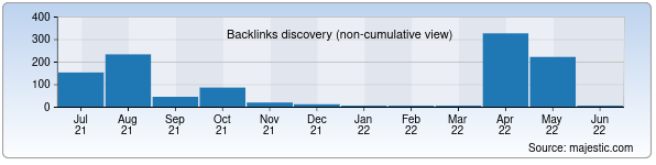 Referring Domains Discovery Chart from Majestic SEO for buxelektr.uz