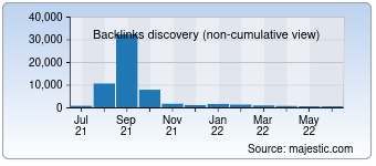 Majestic Backlink History Chart for buxfer.com