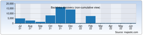 Referring Domains Discovery Chart from Majestic SEO for buxgalter.uz