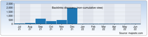 Referring Domains Discovery Chart from Majestic SEO for buxoriy.uz
