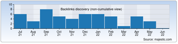 Referring Domains Discovery Chart from Majestic SEO for buxoronoma.uz