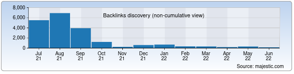 Referring Domains Discovery Chart from Majestic SEO for buxstat.uz