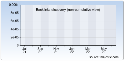 backlinks of byanalytics.net