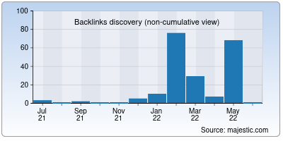 backlinks of cactico.org