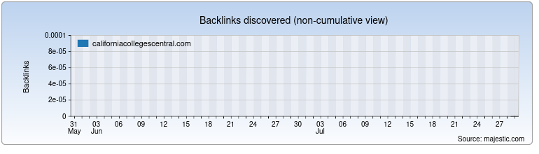 californiacollegescentral.com Backlink History Chart