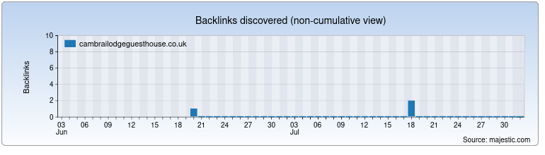 cambrailodgeguesthouse.co.uk Backlink History Chart