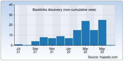 backlinks of cannalogia.org