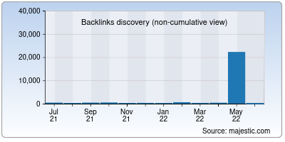 backlinks of capitalbank.co.in